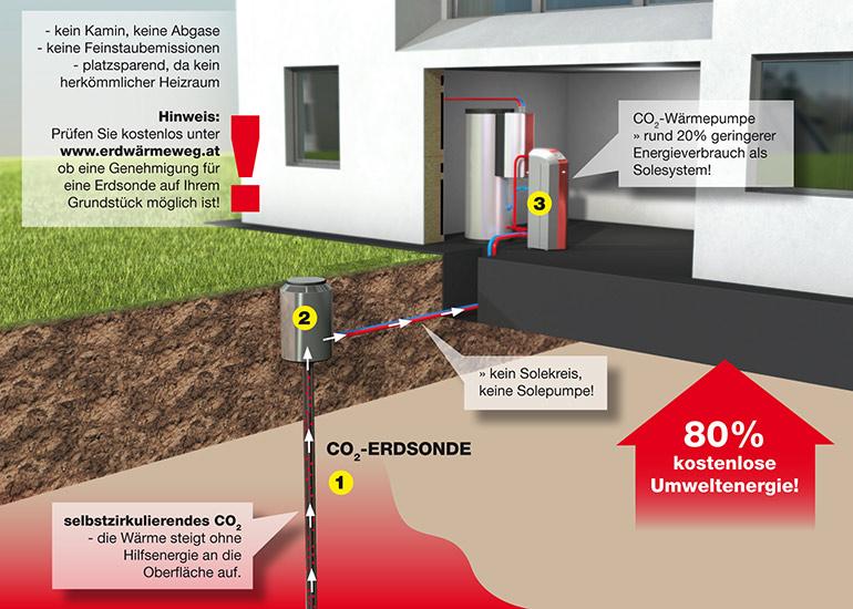 Wärmepumpe,Erdwärme,Erdsonde,Tiefensonde,CO2-Sonde