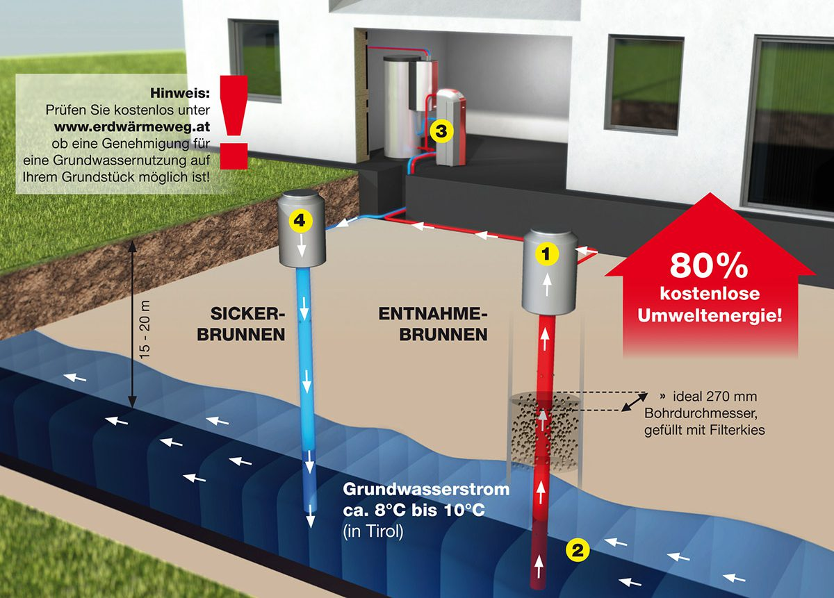 Wärmepume,Grundwasser