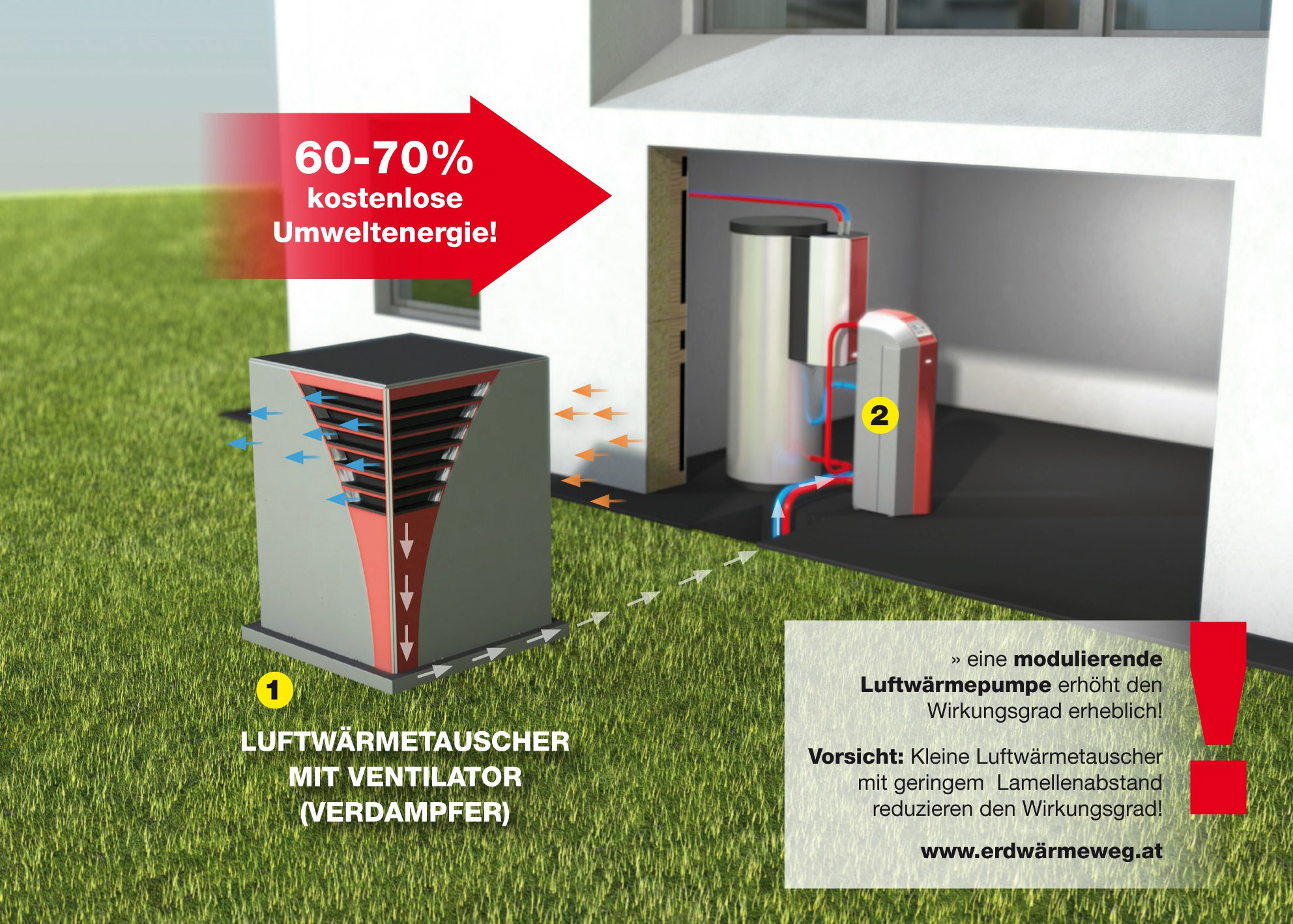 Wärmepumpe,Luftwärmenutzung,Luft-Split-Wärmepumpe